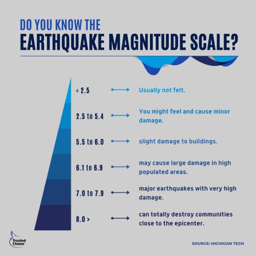 A blue earthquake scale